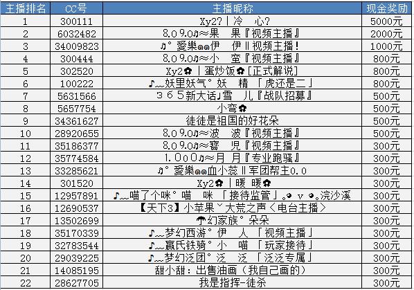 22强主播最终排名